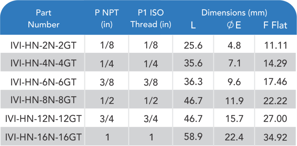 male-npt-to-male-iso-tapered-thread-table